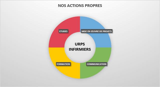 action-propres